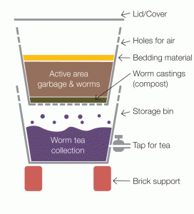 A DIY worm farm - Clever Composting